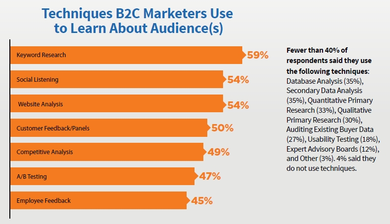 B2C Techniques Content Marketers