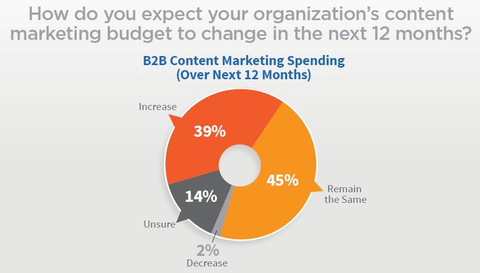 B2B Budget Change next 12 months