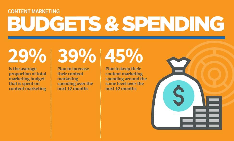 B2B Budgets & Spending