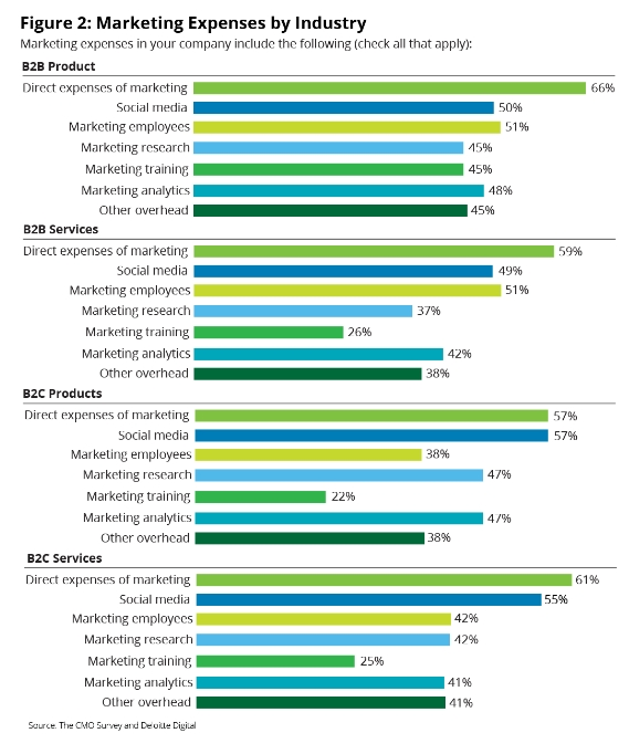 B2B Marketing Spending by Industry