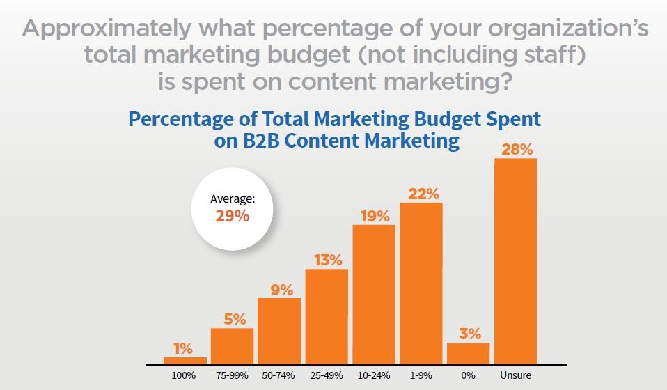 B2B Percentage Spent Budget