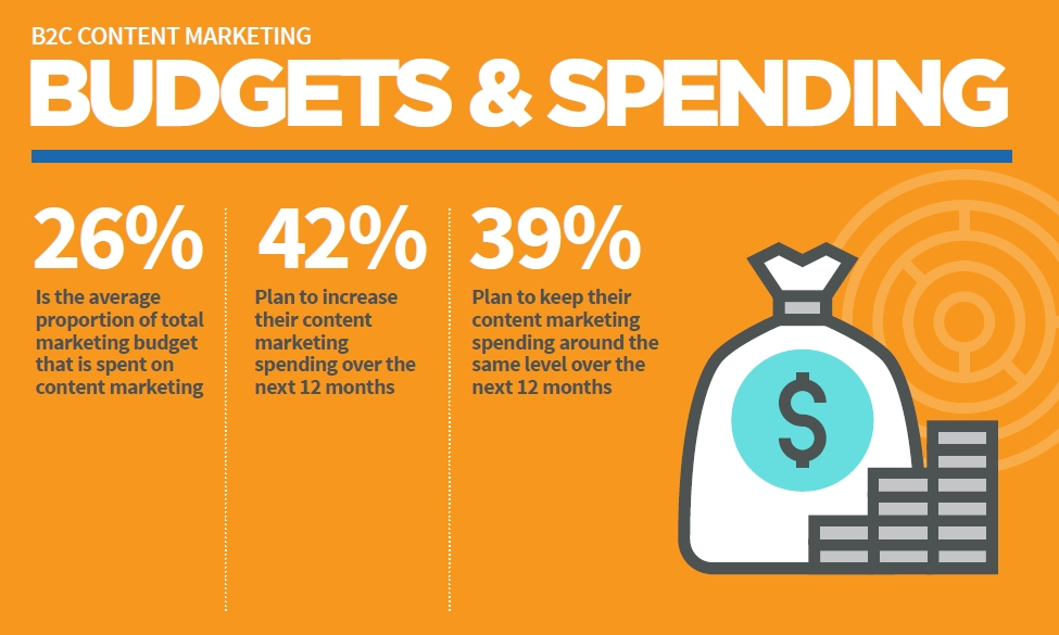 B2C Content Marketing Budget & Spending