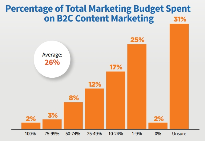 B2C Content Marketing Budget