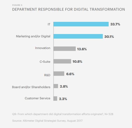 IT Digital Transformation