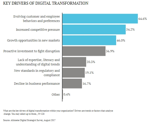 Key Drivers of Digital Transformation