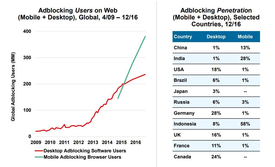 Adblocking Users on Web