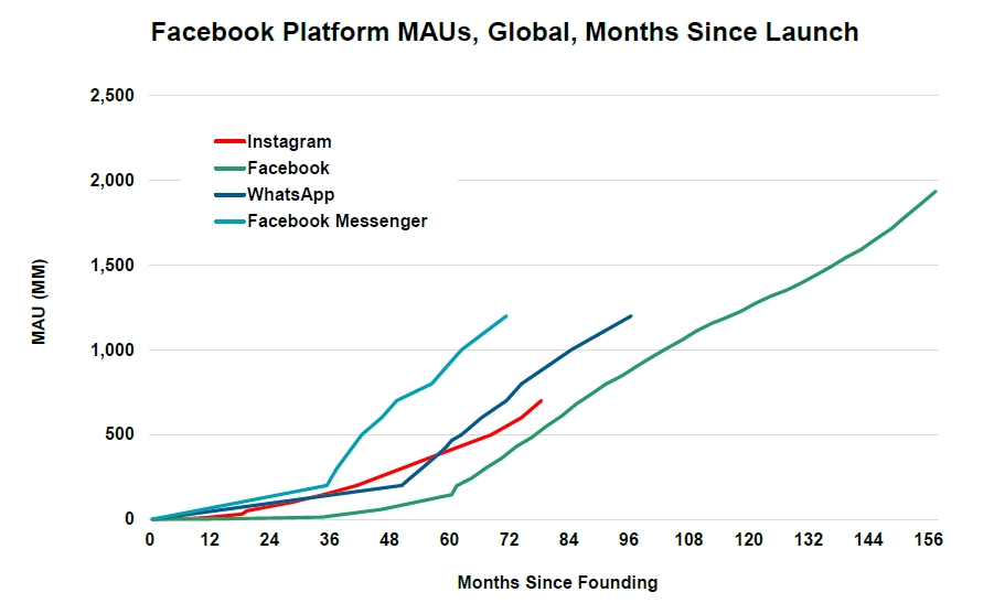 Facebook Monthly Users Growth
