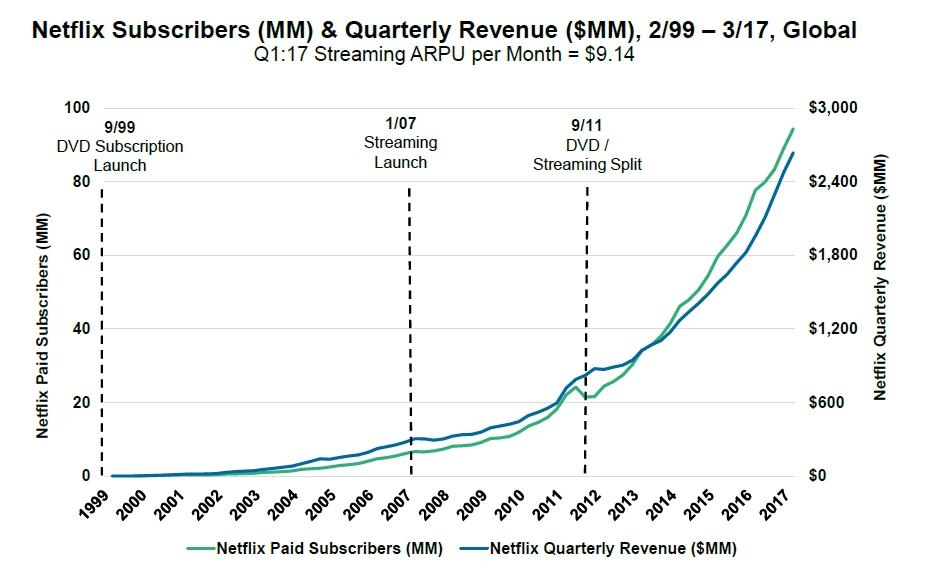 Netflix Subscribers Revenue