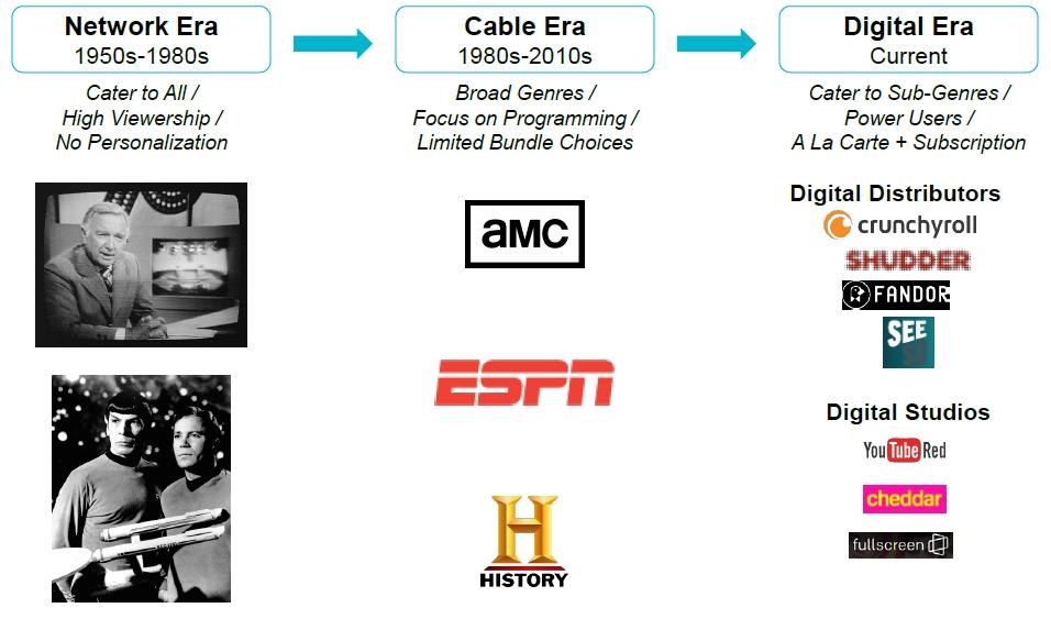 Network Era into Digital Era Chart