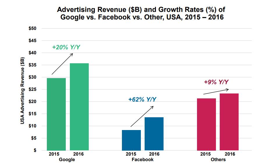 Ad Revenue Google vs Facebook
