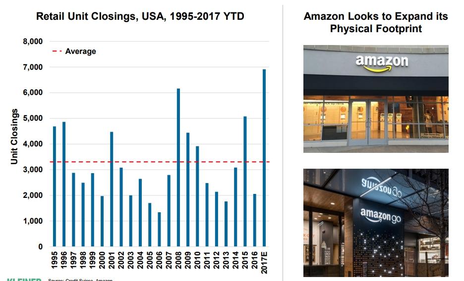 Retail Unit Closings 2017