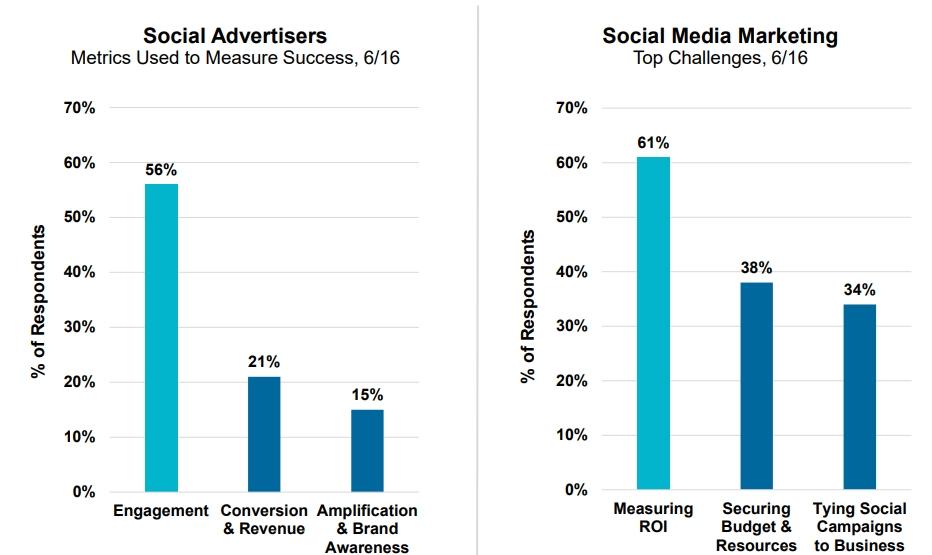 Social Media Advertisers Marketing