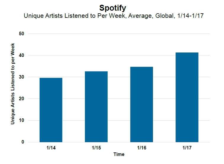 Spotify Artists Listened to per week