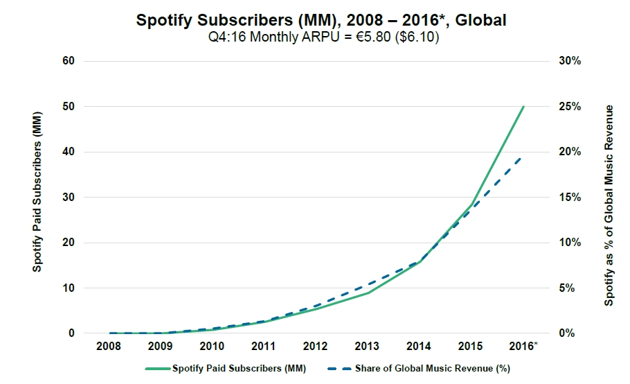 Spotify Subscribers