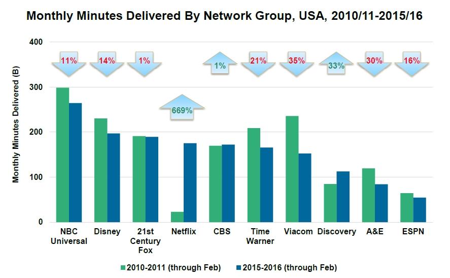 TV minutes vs Netflix