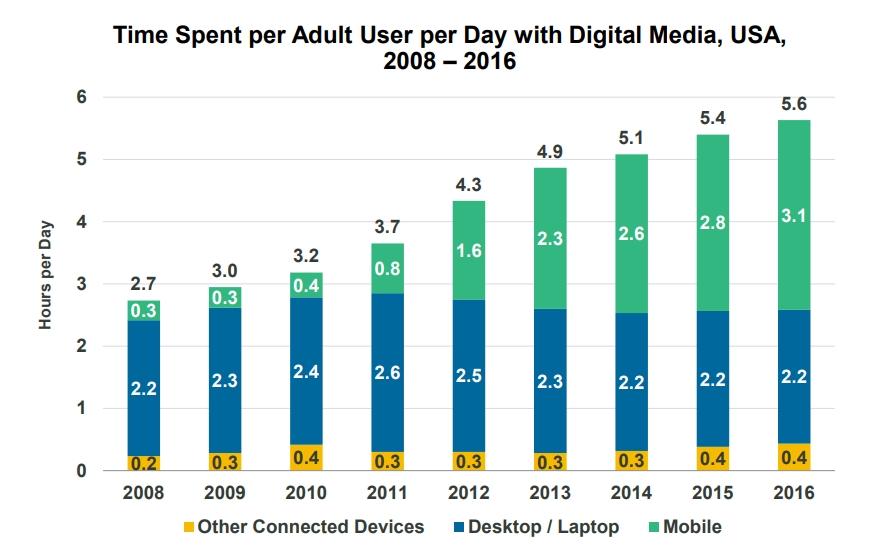 Time Spent Digital Media Trends 2017
