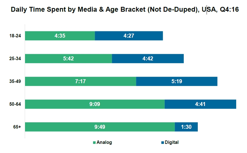 Time spent digital media by age