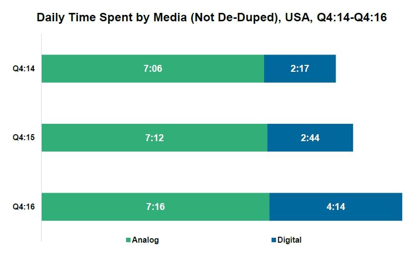 Time spent digital vs analog