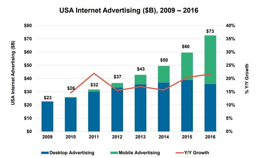 USA Internet Advertising 2009-2016