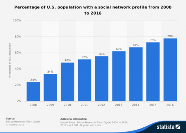 share-of-us-population-with-a-social-media-profile-2008-2016