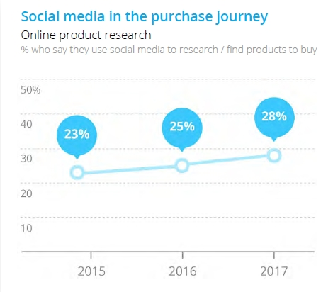 Social Media Purchase Journey