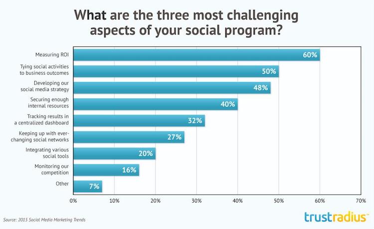 measuring_social